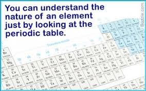 Charges Of Elements On The Periodic Table The Complete Periodic Table With Charges
