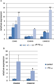 cd44 splice variants as potential players in u0026nbsp alzheimer u0027s