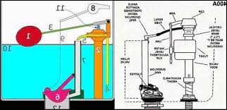 glacier bay kitchen faucet replacement parts toilet parts diagram glacier bay keeps running kitchen faucets