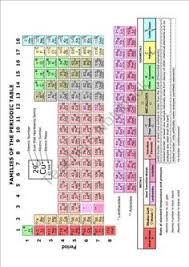 Periodic Table With Families Periodic Table Families Worksheet Lesson Planet Chemistry