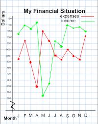 how to interpret u0026 construct broken line graphs study com
