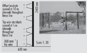 diagram of electric wires for elephant proof fence with an example