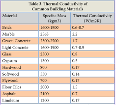 material thermal conductivity table passive solar design page 11
