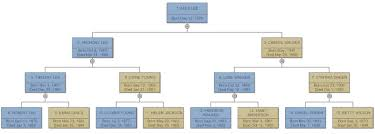 family tree everything you need to to family trees