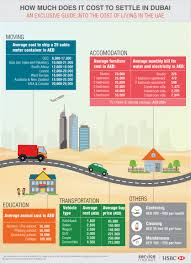 how much does an apartment cost per month how much does it cost to settle in the uae the home project