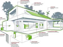 Energy Efficient Small House Plans House Plans Energy Efficient Home Designs Thesouvlakihouse Com