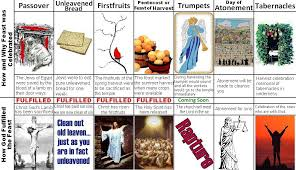 seven feasts of the messiah the near future in the 7 feasts of israel and where we are