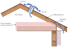 Ceiling Insulation Types by Reduce Your Heating Bills By Upgrading Your Attic Insulation