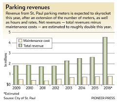 parking at st paul meters costs as much or more than in