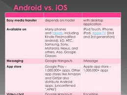 chat between iphone and android comparison between android vs ios