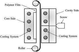 effect of asymmetric cooling system on in mold roller injection