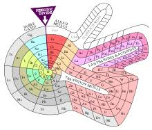 Element Table Periodic Table Wikipedia