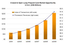 Business Prepaid Debit Card Prepaid Cards A Market Overview Aite Group