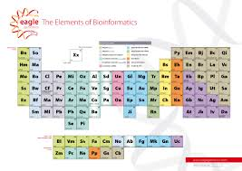 The Elements Of The Periodic Table Eagle Genomics The Elements Of Bioinformatics
