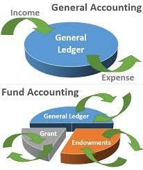 fund accounting wikipedia