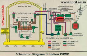 Map Of Nuclear Power Plants In Usa by Pressurized Heavy Water Reactor Phwr Indigenous Indian Design