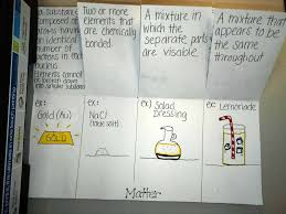 separation of mixtures interactive science notebook foldables