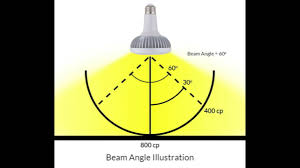 Led Light Bulb Ratings by Intro To Led Light Bulbs Part 9 Led Beam Angles Youtube