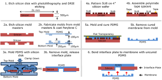 modular reservoir concept for mems based transdermal drug delivery