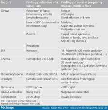 Sle Of Privacy Policy Statement by Flares Of Systemic Lupus Erythematosus During Pregnancy And The
