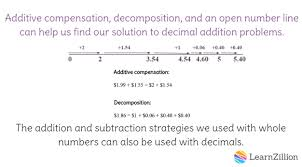 Adding And Subtracting Decimals Worksheets 5th Grade 1 Add And Subtract Decimals C Learnzillion