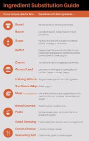 Substitution For Cottage Cheese by Guide To Ingredient Substitutions For Healthier Recipes