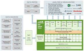 Architecture Companies Modern Financial Services Architectures Built With Hadoop