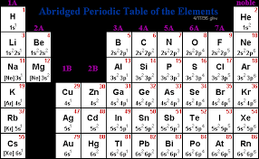 xe on the periodic table abridged periodic table of elements
