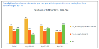 gift cards on line the state of gift cards in online retail