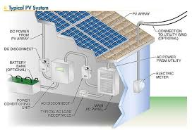 pv electric solar pv systems overview of the components wiki solar