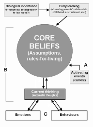core beliefs guiding principles for life and living what are