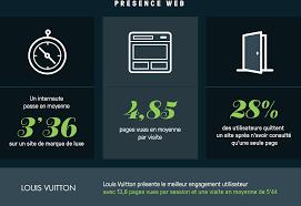 lvmh adresse si e le marketing digital de lvmh à la pointe de la technologie