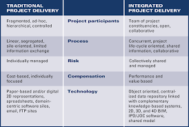 design and build contract jkr the costs of sustainability lean construction project delivery