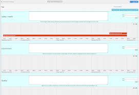 Value Stream Mapping Vsm Value Stream Mapping Altochange