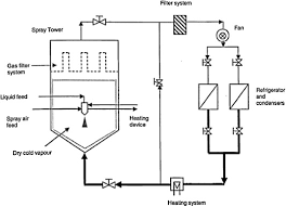 design freeze meaning spray freeze drying a novel process for the drying of foods and