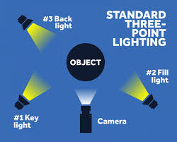 what is the best lighting for pictures the best lighting kits to make your look pro