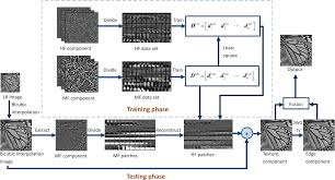 image superresolution by midfrequency sparse representation and