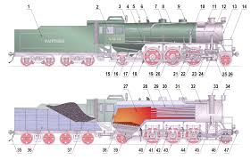 car suspension parts names steam locomotive components wikipedia