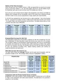 rent increase consultation letter 17 18 bridgewater housing