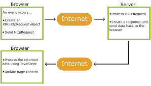 bootstrap tutorial pdf w3schools asp ajax