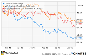 pattern energy debt why chesapeake energy corporation s stock could double in 2016