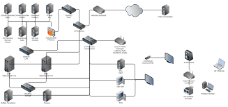 logical layout of network logical layout of my modest homelab don t ask for pics it s ugly