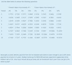 Future Value Of Annuity Table Use The Table Below To Answer The Following Questi Chegg Com