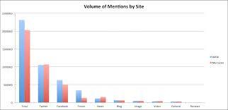 bmw vs mercedes market analysis on social brandwatch