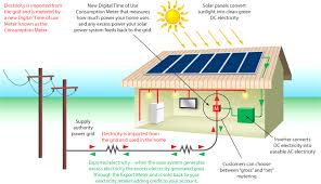 solar grid tie inverters with battery backup se outstanding net