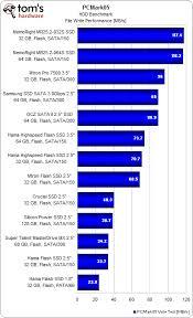 Hard Drive Bench Mark Pcmark Application Benchmarks 14 Way Ssd Hard Drive Roundup