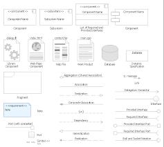 design elements bank uml deployment diagram uml deployment