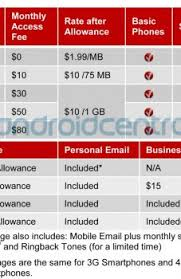 verizon home phone and internet plans verizonrnet plans for business wireless home awesome news best