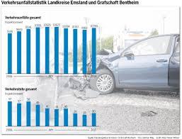 Wetter Bad Bentheim 7 Tage 10 390 Unfälle Im Jahr 2015 Unfallstatistik Mehr Tote Im Emsland