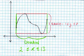 finding domain and range u2014 with color mathchat